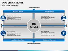 Dave Ulrich HR Model PPT Slide 1