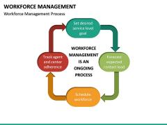 Workforce Management PPT Slide 18