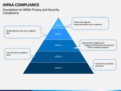 HIPAA Compliance PPT slide 10