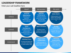 Leadership Framework PPT Slide 15