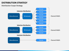 Distribution Strategy PPT Slide 6