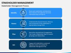 Stakeholder Management PPT Slide 6