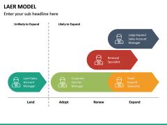LAER Model PPT Slide 18