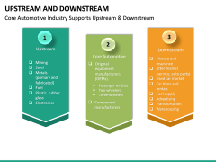 Upstream and Downstream PPT Slide 20