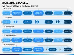 Marketing Channels PPT slide 15