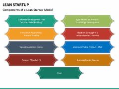 Lean Startup PPT Slide 31