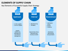 Elements of Supply Chain PPT Slide 1
