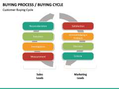 Buying Cycle PPT Slide 22