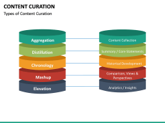 Content Curation PPT Slide 30