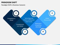 Paradigm Shift PPT Slide 9