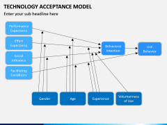 Technology Acceptance Model PPT Slide 5
