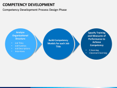Competency Development PPT slide 7