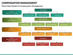 Compensation Management PPT Slide 32