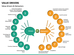 Value Drivers PPT Slide 15