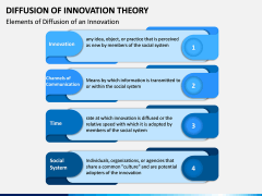 Diffusion of Innovation Theory PPT Slide 2