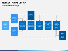 Instructional Design PPT Slide 13