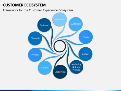 Customer Ecosystem PPT Slide 5