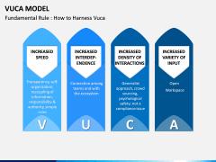 VUCA Model PPT Slide 9