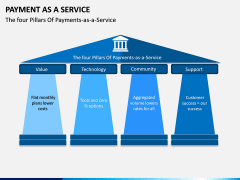 Payment as a Service PPT Slide 2