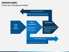 Hoshin Kanri PPT Slide 18