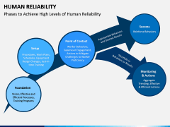 Human Reliability PPT Slide 3