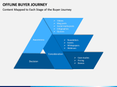 Offline Buyer Journey PPT Slide 10