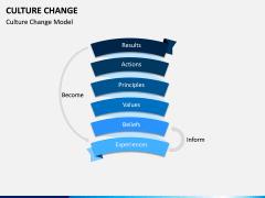 Culture Change PPT Slide 2