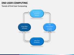 End User Computing PPT Slide 13