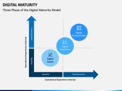 Digital Maturity PPT Slide 3