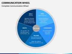 Communication Wheel PPT Slide 3