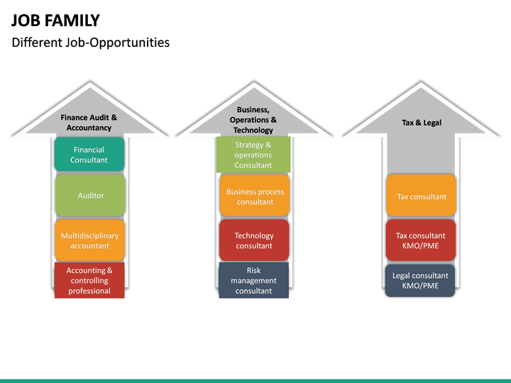 job family powerpoint template