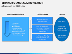Behavior Change Communication PPT Slide 6