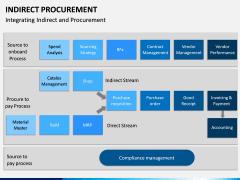 Indirect Procurement PPT Slide 16