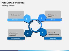 Personal Branding PPT Slide 19