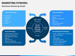 Marketing Flywheel PPT Slide 4