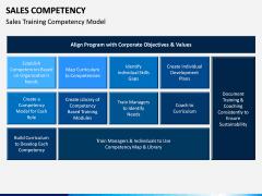 Sales Competency PPT Slide 8