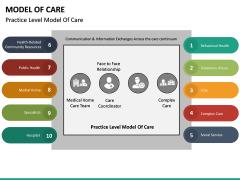 Model of Care PPT Slide 17