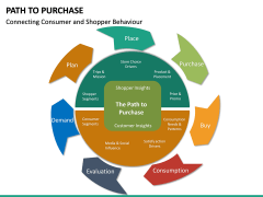 Path to Purchase PPT Slide 26