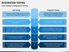Integration Testing PPT Slide 9