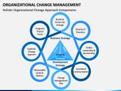 Organizational Change Management PPT Slide 14