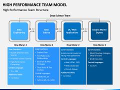 High Performance Team Model PPT Slide 6