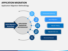Application Migration PPT Slide 4