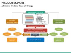 Precision Medicine PPT Slide 15