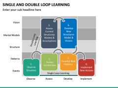 Single and Double Loop Learning PPT Slide 19