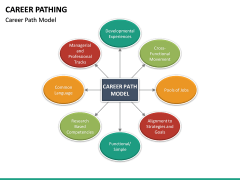 Career Pathing PPT slide 14