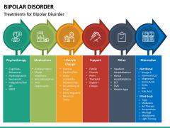 Bipolar Disorder PPT Slide 24