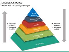 Strategic Change PPT slide 12