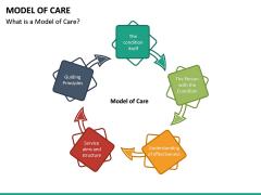 Model of Care PPT Slide 13