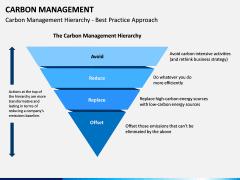 Carbon Management PPT Slide 3