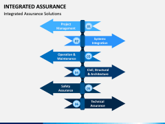 Integrated Assurance PPT Slide 3